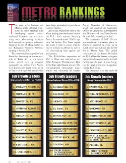 Business Facilities Metro Rankings Report