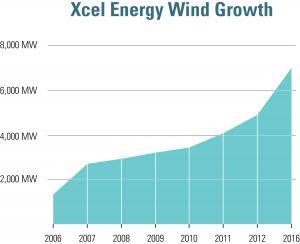 Xcel Energy Wind Growth.  (Image: PRNewsFoto/Xcel Energy.)