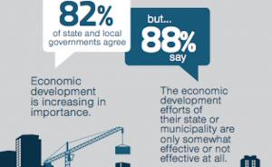 Economic development falls short