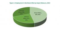 Northeast Ohio jobs