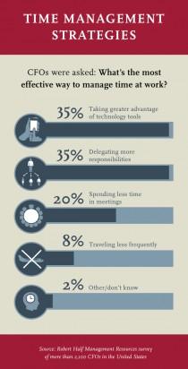 CIOs Time Management