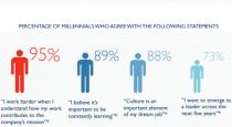 Millennial statements.