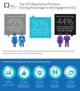 The CEO Reputation Premium: Gaining Advantage in the Engagement Era (Photo: PRNewsFoto/Weber Shandwick)