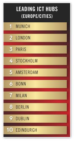 metro-rankings