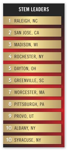 metro-and-global-rankings