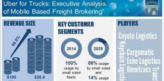 mobile-based freight brokering