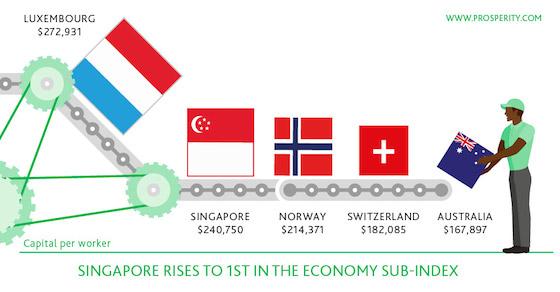 Singapore-Legatum-Prosperity-Index