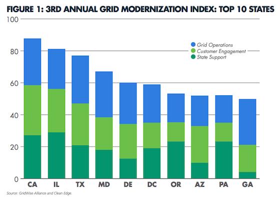 California Leads The Charge Toward Modernized Power Grid.