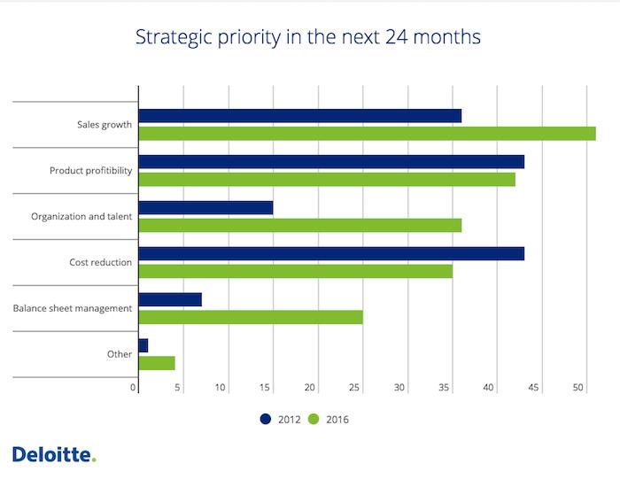 cost strategies