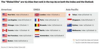 Global Cities 2016