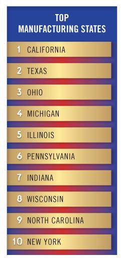 top-manufacturing-states