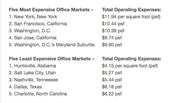 office markets