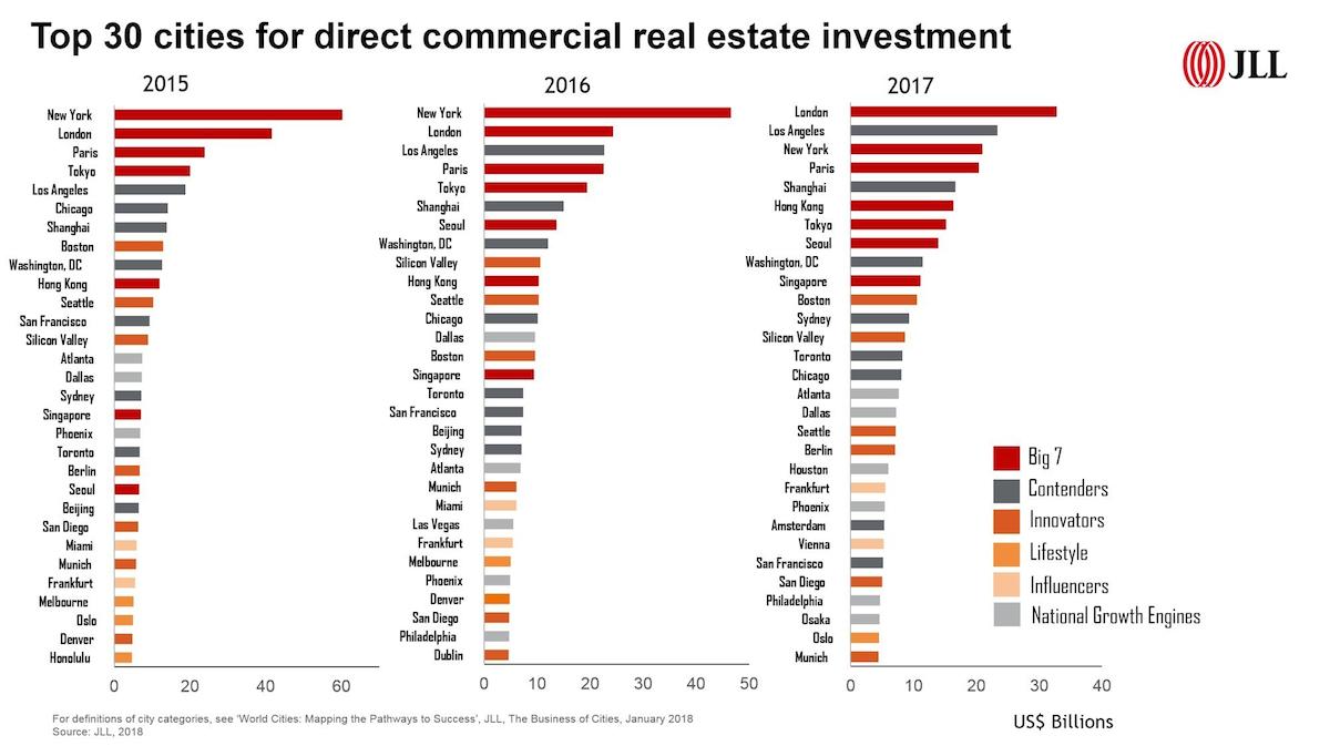 JLL global real estate