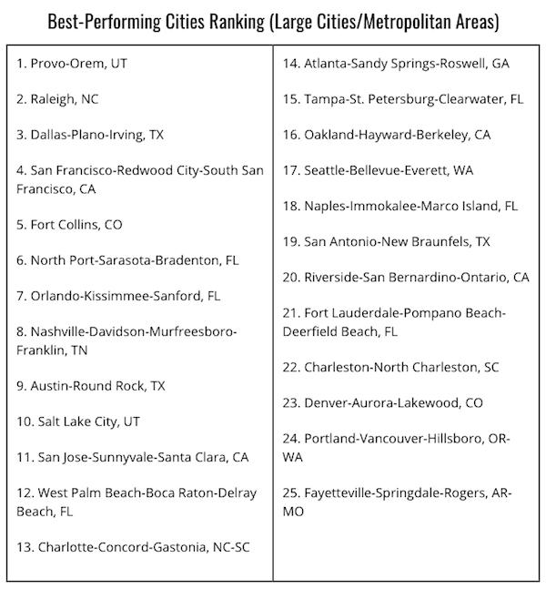 Milken large cities ranking