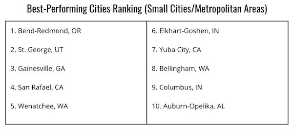 Milken small cities ranking