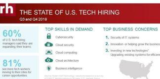 tech hiring plans