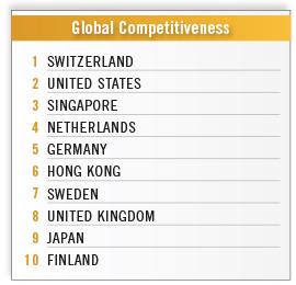 global rankings