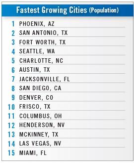 Business Facilities' 2019 Metro Rankings Report