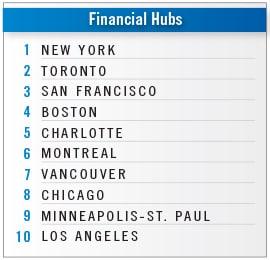 2019 Metro Rankings