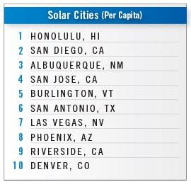 2020 Metro Rankings